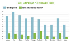 a chart showing the cost comparison per #10 can of food
