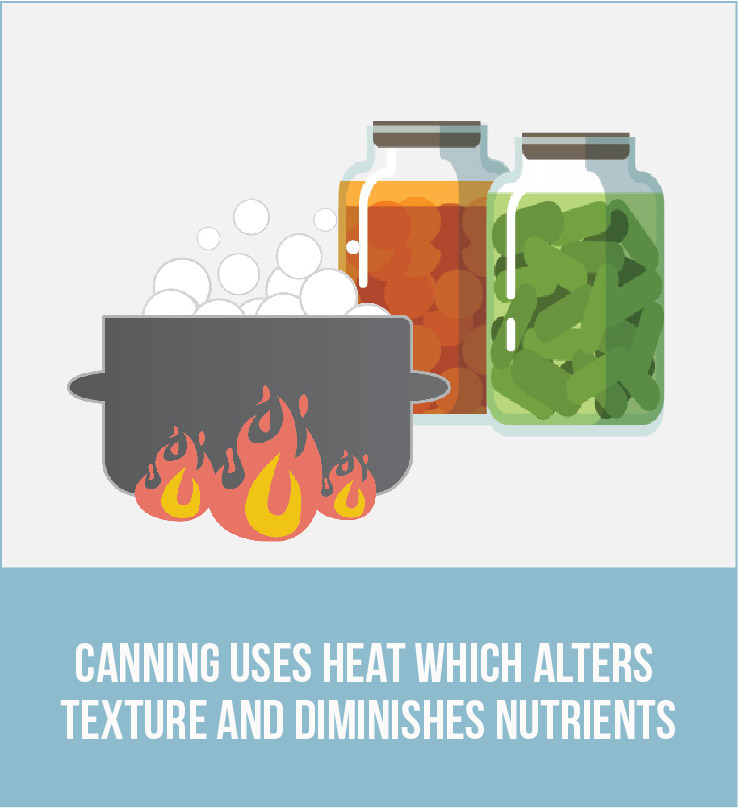 Graphic of a pot of boiling water and canned food with the caption: Canning uses heat which alters texture and diminishes nutrients