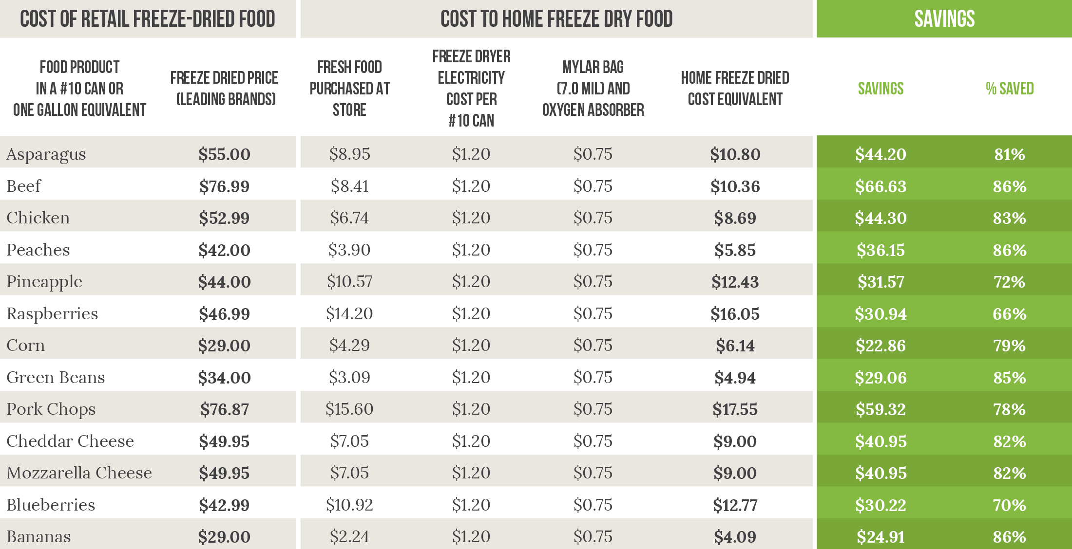 Comparison table: retail freeze-dried food versus home freeze-dried food. Open the link to download a PDF.