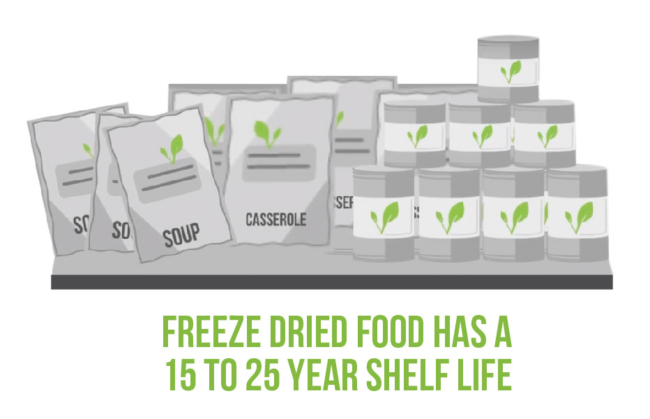 Graphic of begs and cans of freeze dried food with the caption: Freeze dried food has a 15 to 25 year shelf life